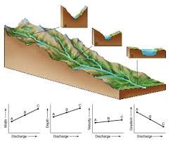 River Bed Definition River Landforms The British Geographer