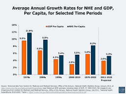 Average Cost Of Groceries Per Month by Health Care Costs A Primer 2012 Report The Henry J Kaiser
