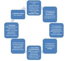Research Project   Dissertations   Postgrad com Postgrad com The cycle of a research project