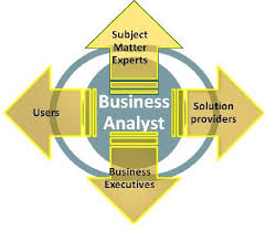 19 best business analysis concepts images on pinterest business