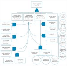 extending the student qualitative undertaking involvement risk model