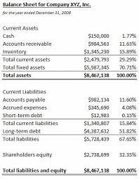 common size balance sheet definition u0026 example investinganswers