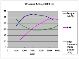 toyota prius petrol consumption brake specific fuel consumption bsfc maps ecomodder