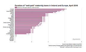 factfind how generous is maternity leave in ireland thejournal ie