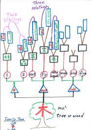Map Practice Gr 6 Mind Map Practice Sfx Intermediate Mandarin