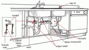 Kitchen Sink Drains Kitchen Sink Drain Diagram Best Home Furniture Ideas