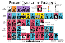 periodic table activities high periodic organization this lesson explores how mendeleev organized