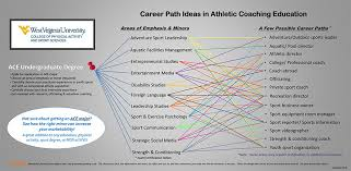 athletic coaching education college of physical activity and