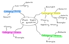 how to write a theme paper how to write an essay introduction for mind mapping essay mind mapping is a visual form of outlining helps students clarify their ideas and demonstrate their thinking process behind an