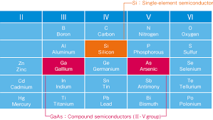 where are semiconductors on the periodic table laser diode glossary of semiconductor lasers sony semiconductor