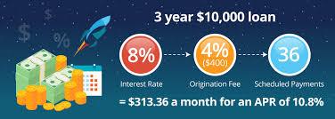 rocketloans review 2017 creditloan com