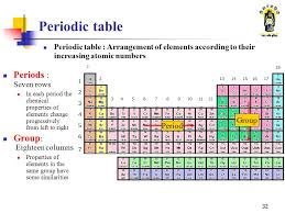 Periodic Table Changes Atomic Structure And Periodic Table Ppt