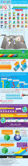 google by the numbers