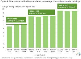 cbecs 2012 building stock results