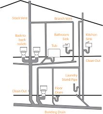 solutions to sewer u0026 drain problems u2014 total c drain treatment