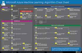 how to select sheets machine learning algorithm cheat sheet for microsoft azure machine