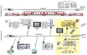 3 railway technology