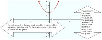 determining the domain and range for quadratic functions texas
