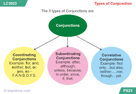 learnhive icse grade 9 english conjunctions lessons exercises