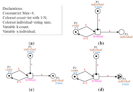 computation free full text coupling of petri net models of the