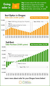 How Large Is 500 Square Feet Oregon Solar Power For Your House Rebates Tax Credits Savings