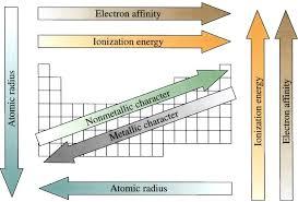 trends in the periodic table periodic table trends tutorvista com