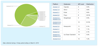 popular android list of most popular android phones stack overflow