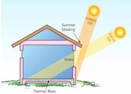 energy efficient house plans designs energy efficient house plans fresh energy efficient house designs