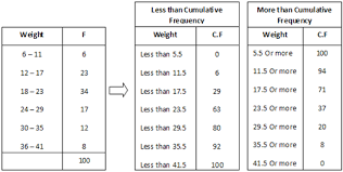 Frequency Distribution Table How To Calculate Cumulative Frequency Distribution