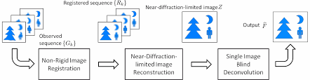 Blind Image Deconvolution Removing Atmospheric Turbulence Via Space Invariant Deconvolution