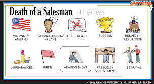 death of a salesman theme of alienation death of a salesman theme of abandonment