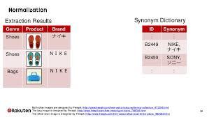 organizing synonym organizing big data for text in rakuten