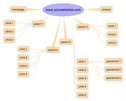 information architecture for websites wowebsites