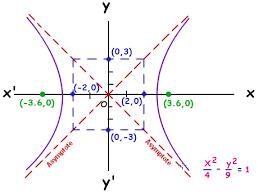 hyperbola equation graphing hyperbola mathcaptain com