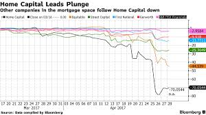this is what a bank run looks like home capital loses 70 of
