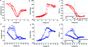 probing nanoscale functionalities of metal u2013organic framework