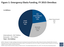 5 7 Billion by The U S Global Health Budget Analysis Of Appropriations For