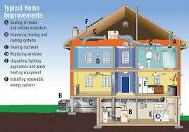 energy efficient home design tips top 3 contemporary home design features ideas 4 homes