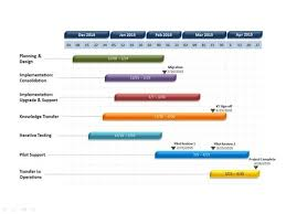 powerpoint timeline template project timeline clipart project
