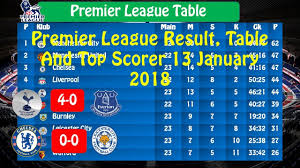 epl table fixtures results and top scorer premier league results table and top scorer 13 january 2018 week 23