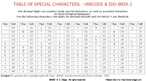Hex Ascii Table Table Of Special Characters Unicode U0026 Iso 8859