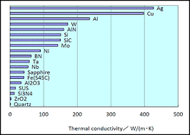 material thermal conductivity table material properties and comparison charts ceramics high melting