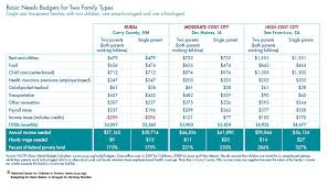 Cost Of Living Spreadsheet Nccp Budgeting For Basic Needs