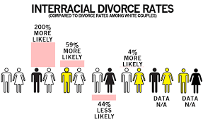 Interracial Dating Meme - interracial dating marriage divorce in the us album on imgur