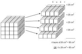 understanding volume solutions examples videos