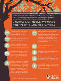 Book Report On To Kill A Mockingbird Harper Lee Harper Lee By The Numbers The Writer And Her Novels