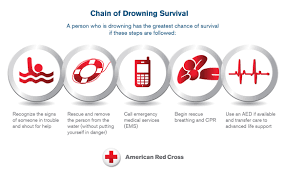 chain of drowning survival infographic jpg