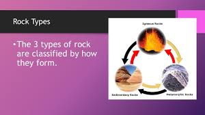 Types Of Rocks The Rock Cycle Shows How Rocks Change Ppt Video Online Download