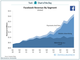 chart of the day the chart of the day facebook growth comes from mobile ads business