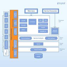 magento layout xml tutorial magento 2 tutorial building a complete module toptal